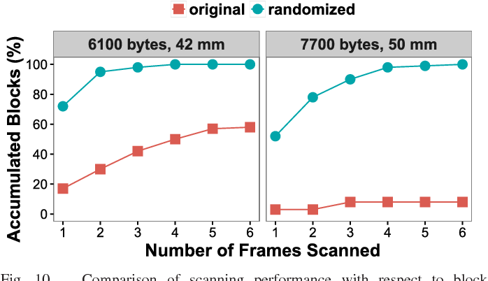 Figure 2 for Robust and Fast Decoding of High-Capacity Color QR Codes for Mobile Applications