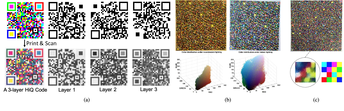 Figure 1 for Robust and Fast Decoding of High-Capacity Color QR Codes for Mobile Applications