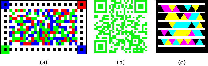 Figure 4 for Robust and Fast Decoding of High-Capacity Color QR Codes for Mobile Applications