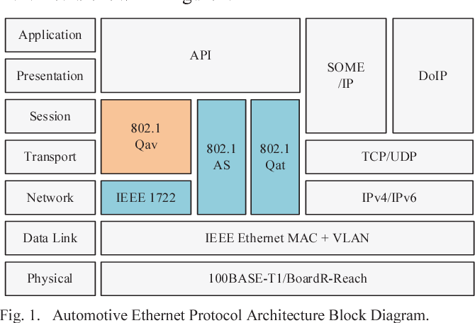 Research and Design on Lightweight Automotive Ethernet FQTSS