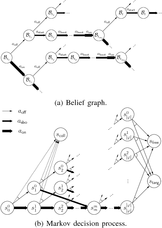 Figure 2 for Resource-Performance Trade-off Analysis for Mobile Robot Design
