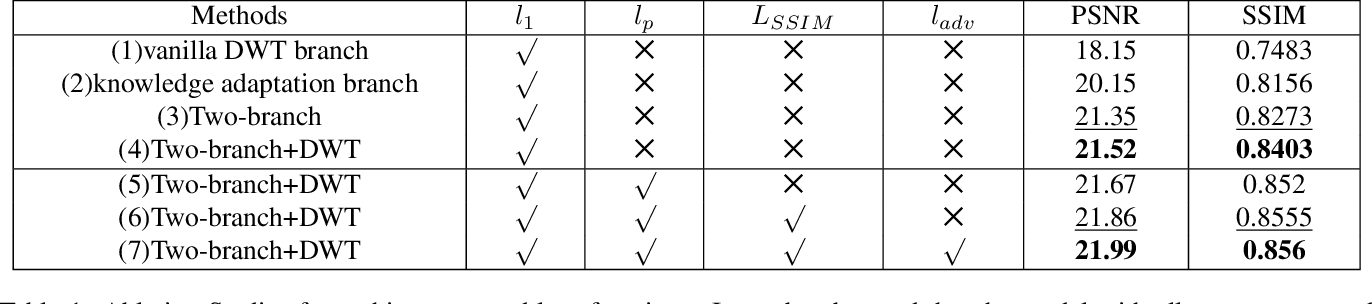 Figure 1 for DW-GAN: A Discrete Wavelet Transform GAN for NonHomogeneous Dehazing