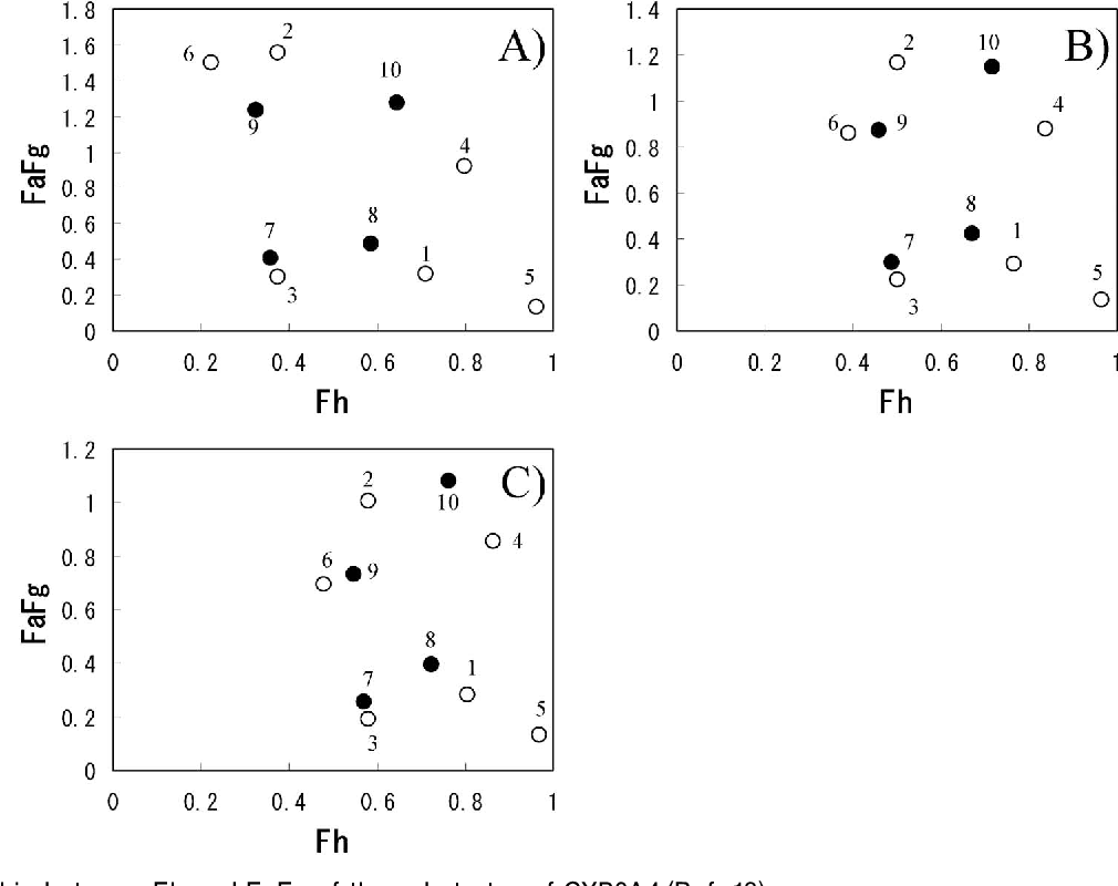 Fig. 1. Relationship between Fh and FaFg of the substrates of CYP3A4 (Ref. 18) Fh and FaFg were calculated using hepatic blood flow rates in mL/min/kg of 17.1 (A), 21.4, (B) and 25.5 (C).: P-gp substrates.: non P-gp substrates. 1, cyclosporine; 2, indinavir; 3, nicardipine; 4, quinidine; 5, tacrolimus; 6, verapamil;, 7, felodipine; 8, midazolam; 9, nifedipne;, 10, propafenone.