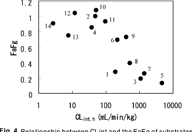Fig. 4. Relationship between CLint and the FaFg of substrates of CYP3A4 (Ref. 18) FaFg was calculated using a hepatic blood flow rate of 25.5 mL/min/kg. 1, cyclosporine; 2, indinavir; 3, nicardipine; 4, quinidine; 5, tacrolimus; 6, verapamil; 7, felodipine; 8, midazolam; 9, nifedipine; 10, propafenone; 11, amlodipine; 12, clonazepam; 13, carbamazepine; 14, alprazolam.