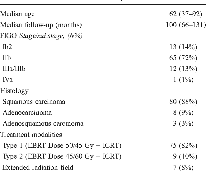 A study of chronic pelvic pain after radiotherapy in