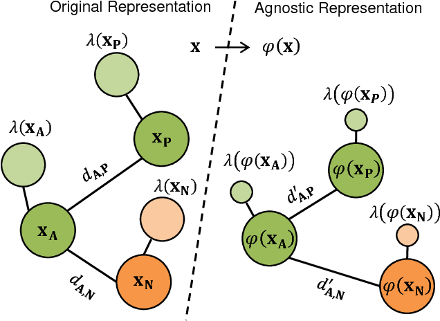 Figure 2 for SensitiveNets: Learning Agnostic Representations with Application to Face Recognition