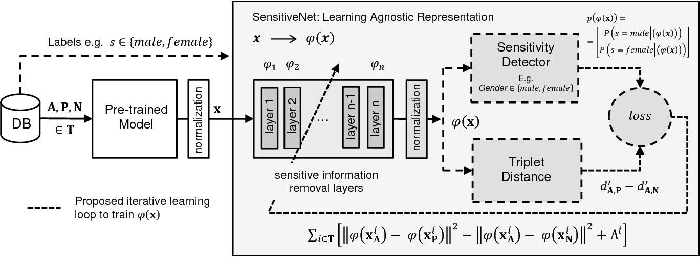 Figure 3 for SensitiveNets: Learning Agnostic Representations with Application to Face Recognition