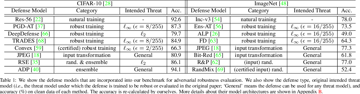Figure 1 for Benchmarking Adversarial Robustness