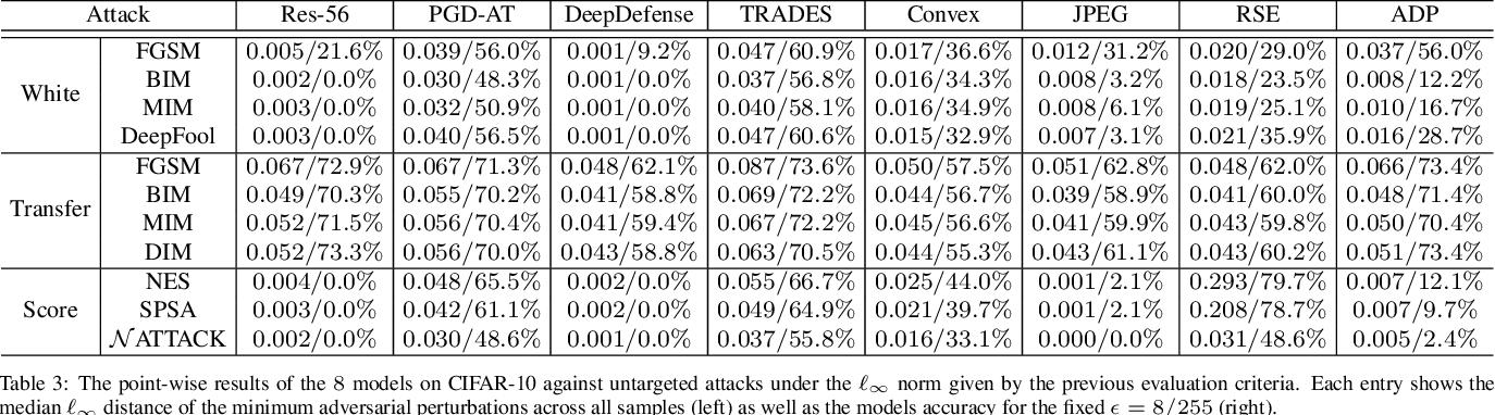 Figure 4 for Benchmarking Adversarial Robustness