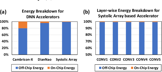 Figure 1 for ROMANet: Fine-Grained Reuse-Driven Data Organization and Off-Chip Memory Access Management for Deep Neural Network Accelerators