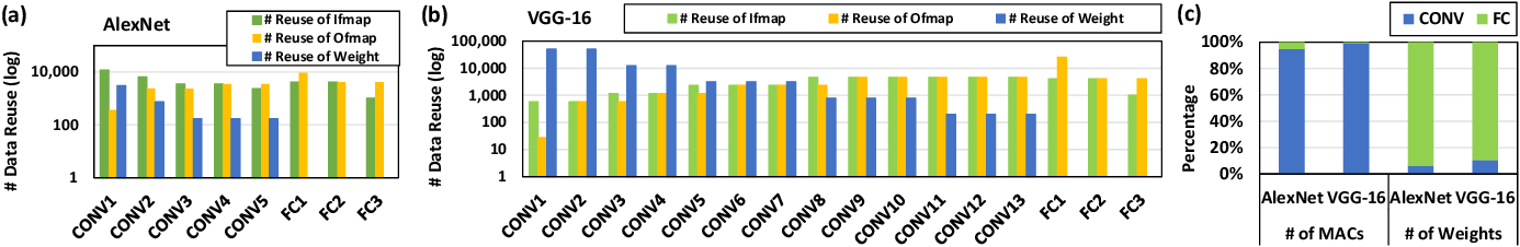 Figure 3 for ROMANet: Fine-Grained Reuse-Driven Data Organization and Off-Chip Memory Access Management for Deep Neural Network Accelerators