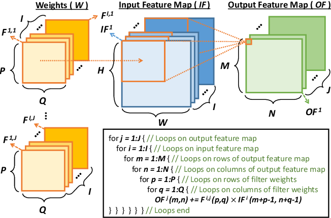 Figure 4 for ROMANet: Fine-Grained Reuse-Driven Data Organization and Off-Chip Memory Access Management for Deep Neural Network Accelerators