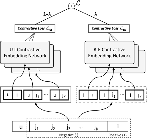 Figure 1 for Contrastive Learning for Cold-Start Recommendation