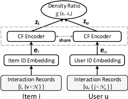Figure 3 for Contrastive Learning for Cold-Start Recommendation