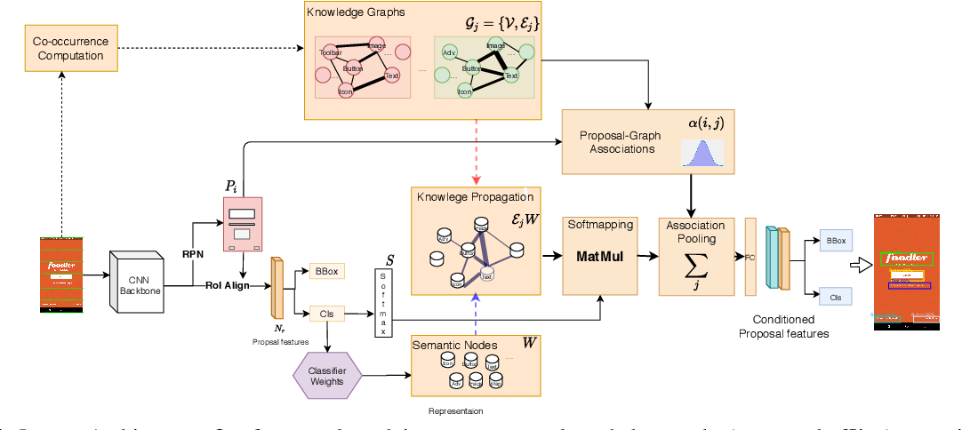 Figure 3 for Magic Layouts: Structural Prior for Component Detection in User Interface Designs
