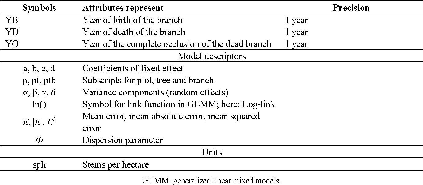 Table 1 From Effect Of Planting Density On Knot Attributes And