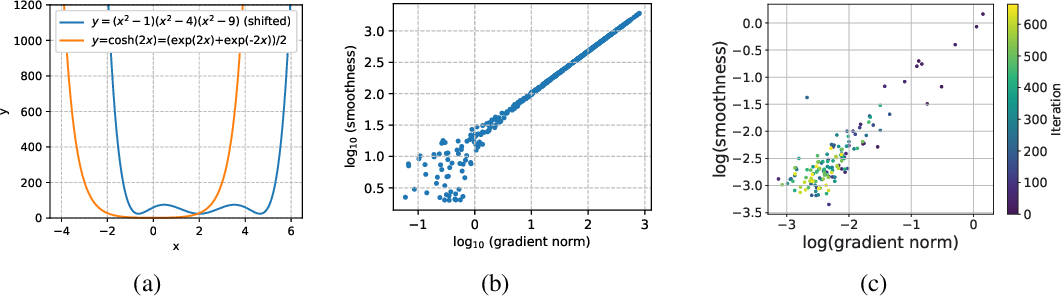 Figure 1 for Improved Analysis of Clipping Algorithms for Non-convex Optimization