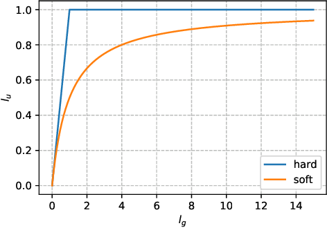Figure 4 for Improved Analysis of Clipping Algorithms for Non-convex Optimization