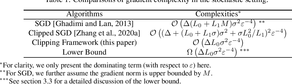 Figure 2 for Improved Analysis of Clipping Algorithms for Non-convex Optimization