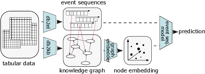 Figure 1 for ProcK: Machine Learning for Knowledge-Intensive Processes