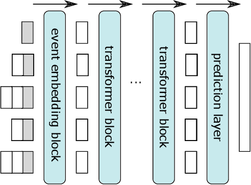 Figure 3 for ProcK: Machine Learning for Knowledge-Intensive Processes