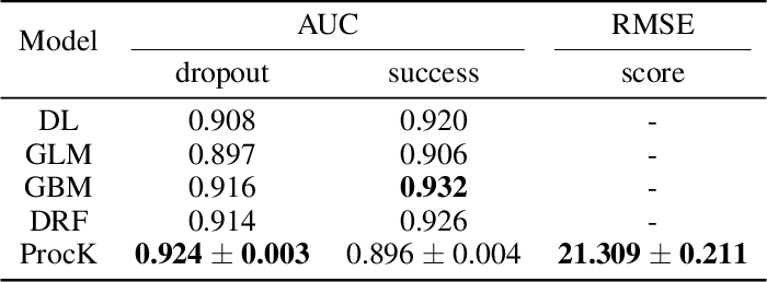 Figure 4 for ProcK: Machine Learning for Knowledge-Intensive Processes