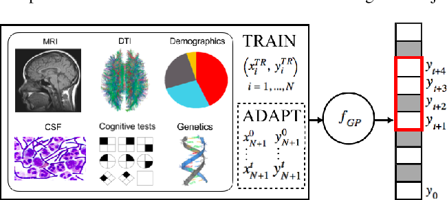 Figure 1 for Personalized Gaussian Processes for Forecasting of Alzheimer's Disease Assessment Scale-Cognition Sub-Scale (ADAS-Cog13)