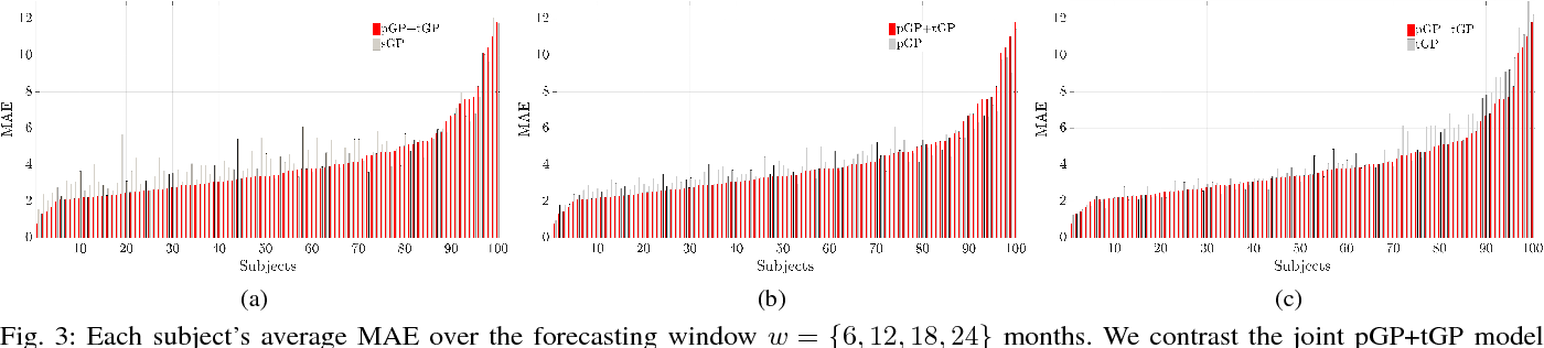 Figure 3 for Personalized Gaussian Processes for Forecasting of Alzheimer's Disease Assessment Scale-Cognition Sub-Scale (ADAS-Cog13)