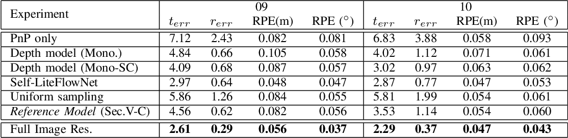 Figure 4 for Visual Odometry Revisited: What Should Be Learnt?