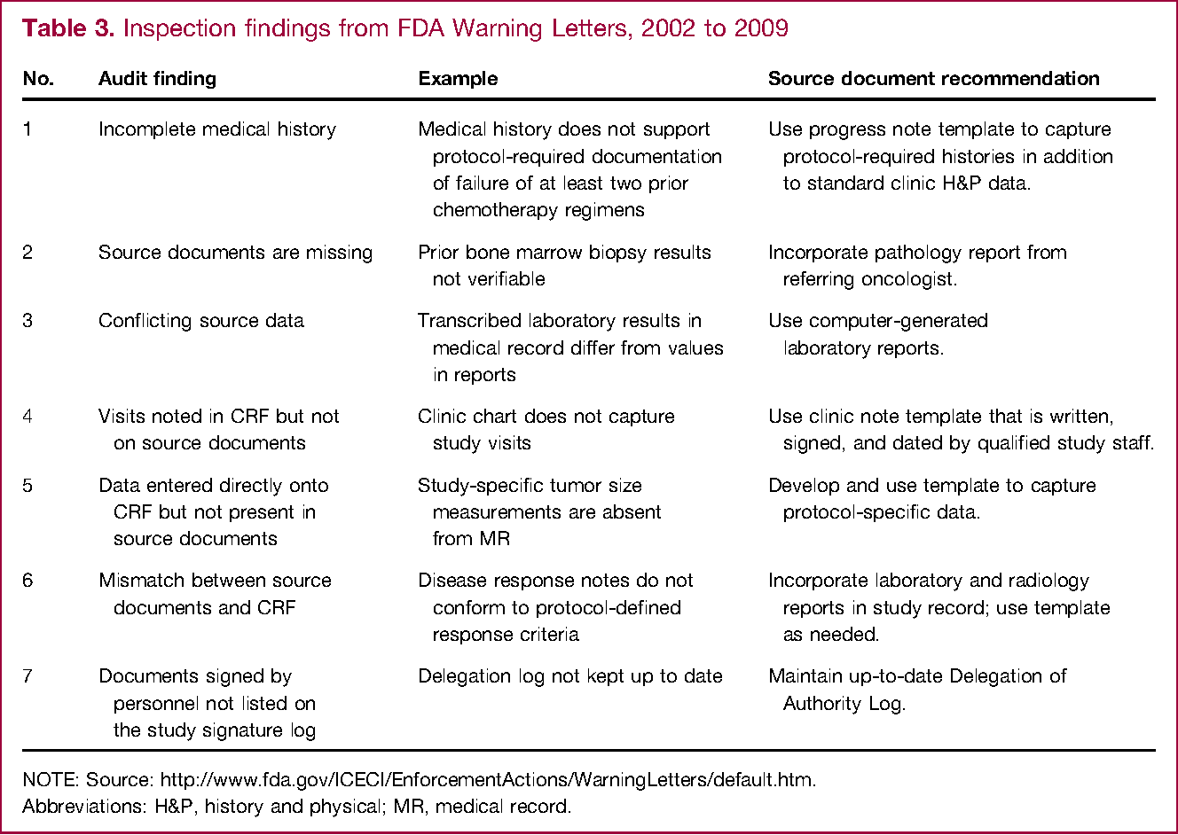 inspection findings from fda warning letters 2002 to 2009