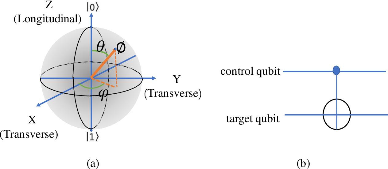 Figure 1 for QFCNN: Quantum Fourier Convolutional Neural Network