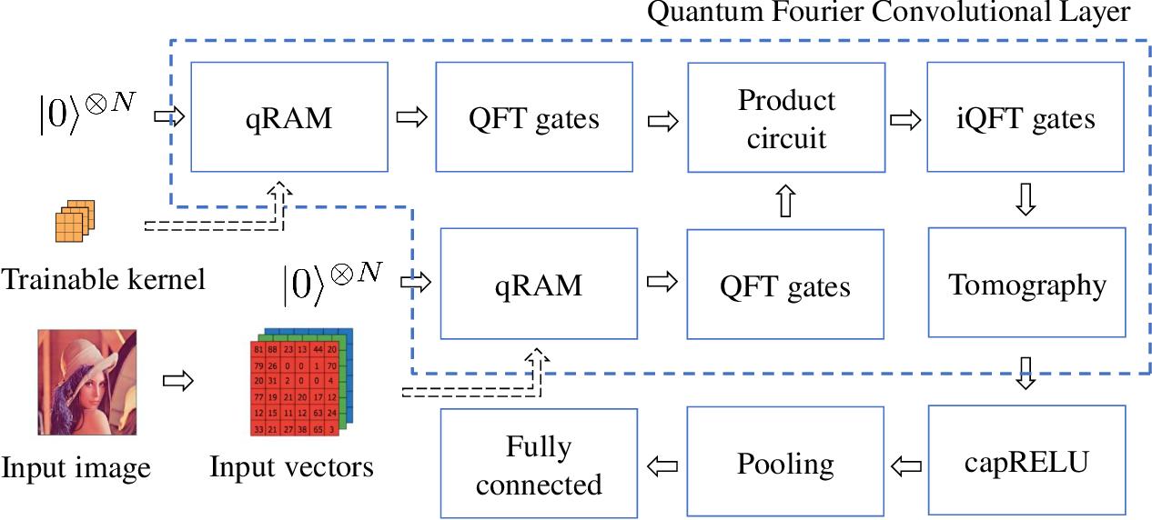Figure 3 for QFCNN: Quantum Fourier Convolutional Neural Network
