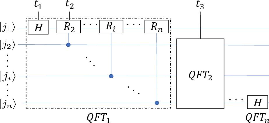 Figure 4 for QFCNN: Quantum Fourier Convolutional Neural Network
