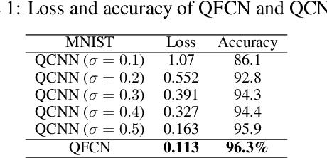 Figure 2 for QFCNN: Quantum Fourier Convolutional Neural Network