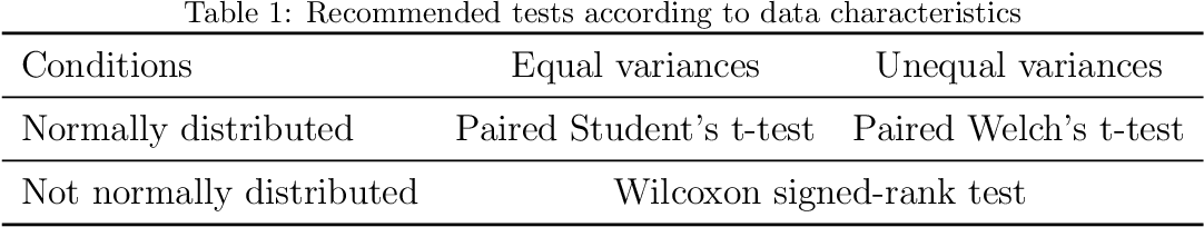 Figure 1 for Fairness in Bio-inspired Optimization Research: A Prescription of Methodological Guidelines for Comparing Meta-heuristics