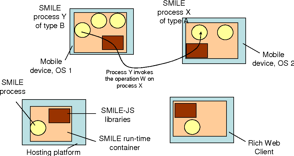 Figure 3 from SMILE ( Simple Middleware Independent LayEr