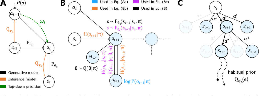 Figure 1 for Deep active inference agents using Monte-Carlo methods