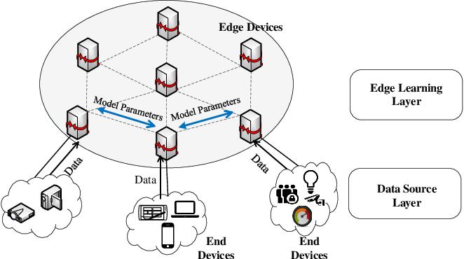 Figure 1 for E-Tree Learning: A Novel Decentralized Model Learning Framework for Edge AI
