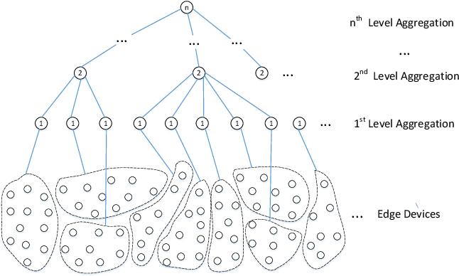 Figure 3 for E-Tree Learning: A Novel Decentralized Model Learning Framework for Edge AI