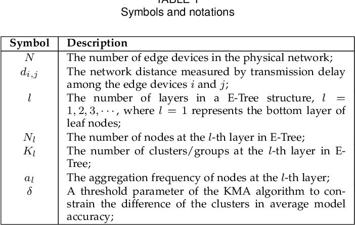Figure 2 for E-Tree Learning: A Novel Decentralized Model Learning Framework for Edge AI
