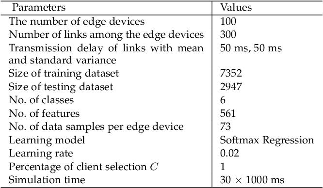 Figure 4 for E-Tree Learning: A Novel Decentralized Model Learning Framework for Edge AI