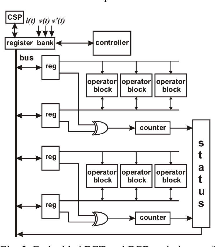 PDF] TESTING SET-UP FOR DIGITAL PART OF THE POWER-METER IC