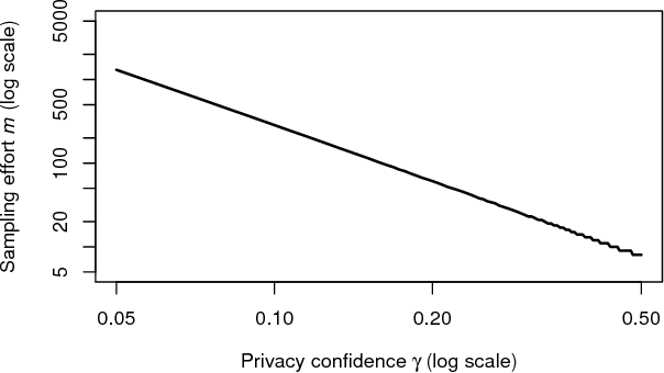 Figure 3 for Pain-Free Random Differential Privacy with Sensitivity Sampling