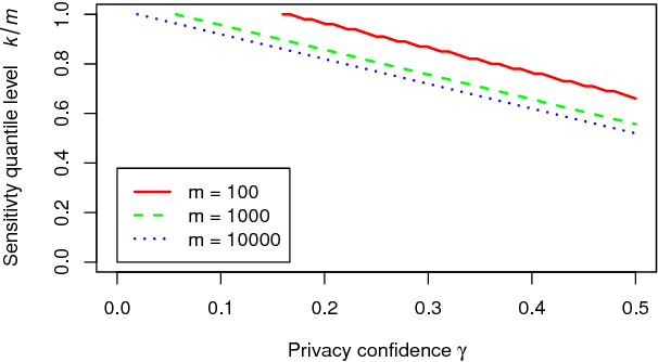 Figure 4 for Pain-Free Random Differential Privacy with Sensitivity Sampling