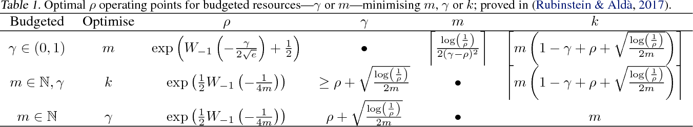 Figure 2 for Pain-Free Random Differential Privacy with Sensitivity Sampling
