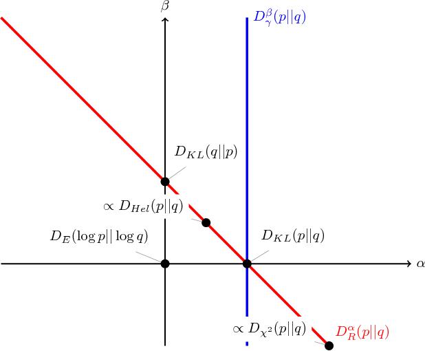 Figure 2 for Alpha-Beta Divergence For Variational Inference