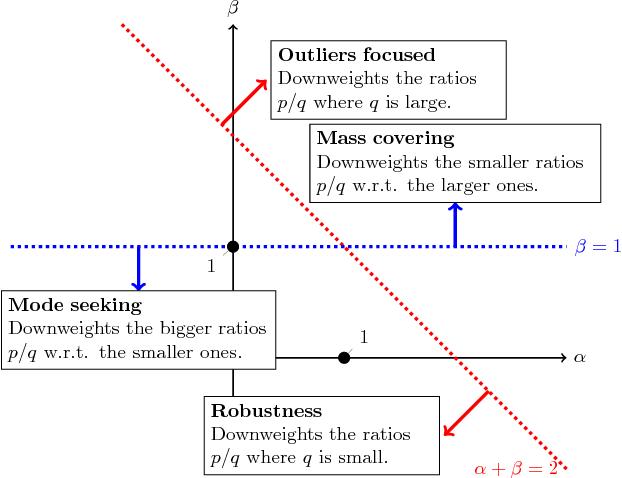 Figure 4 for Alpha-Beta Divergence For Variational Inference