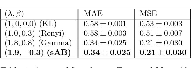 Figure 3 for Alpha-Beta Divergence For Variational Inference