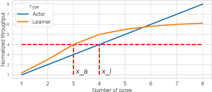 Figure 4 for Parallel Actors and Learners: A Framework for Generating Scalable RL Implementations