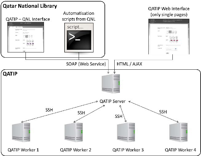 QATIP -- An Optical Character Recognition System for Arabic Heritage